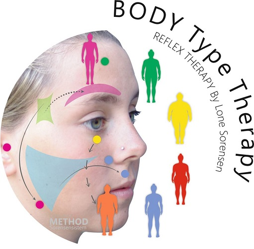 Facial Reflex Therapy, Lone Sorenson Sorensensistem� Course Announcement - Body Shape Reflex Method